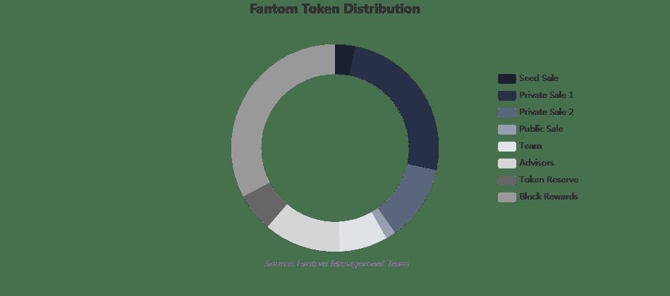 Phân bổ token Fantom