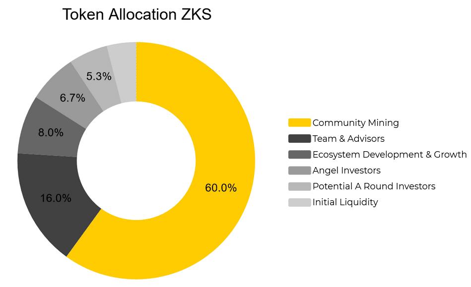 Phân bổ token Zkswap Zks