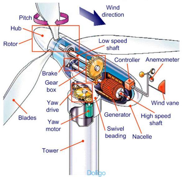 Cấu tạo động cơ Tuabin điện gió thông thường